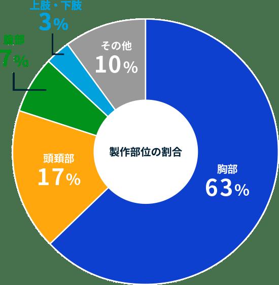 製作部位の割合、胸部:63%、頭頚部:17%、腹部:7%、上肢・下肢:3%、その他:10%