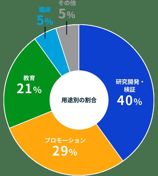 用途別の割合、研究開発・検証:40%、プロモーション:29%、教育:21%、臨床:5%、その他:5%
